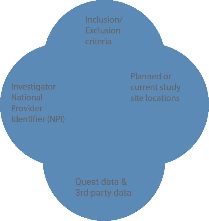 Site/Investigator validation and identification