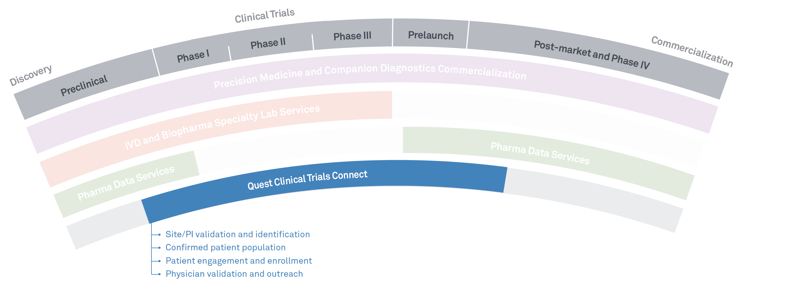 Solutions for every stage of drug development