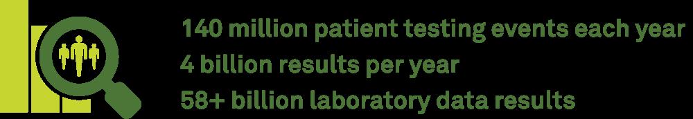 140 million patient testing events each year 4 billion results per year 58+ billion laboratory data results